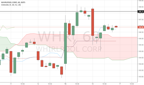 WHR: After a weekly downtrend, the price seems to go uptrend again