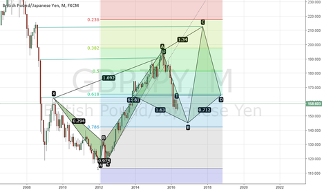 GBPJPY: Cont 2