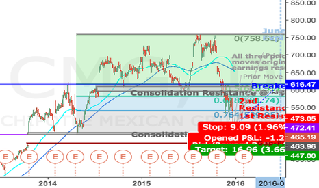 CMG: Short CMG for Gap Fill to 447.65