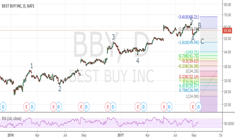 BBY: Elliot Wave - Downside Coming for BBY