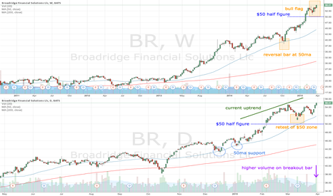 BR: BR retests $50 and continues uptrend
