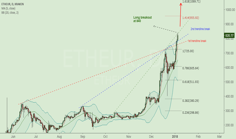 ETHEUR: ETH/EUR long opportunity