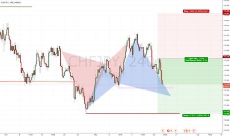 CHFJPY: Upcoming Cypher Patter