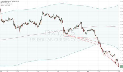 DXY: DOLLAR LONG AHEAD OF FOMC