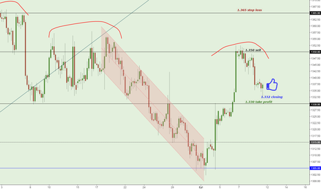 XAUUSD: XAUUSD strategy has been completed