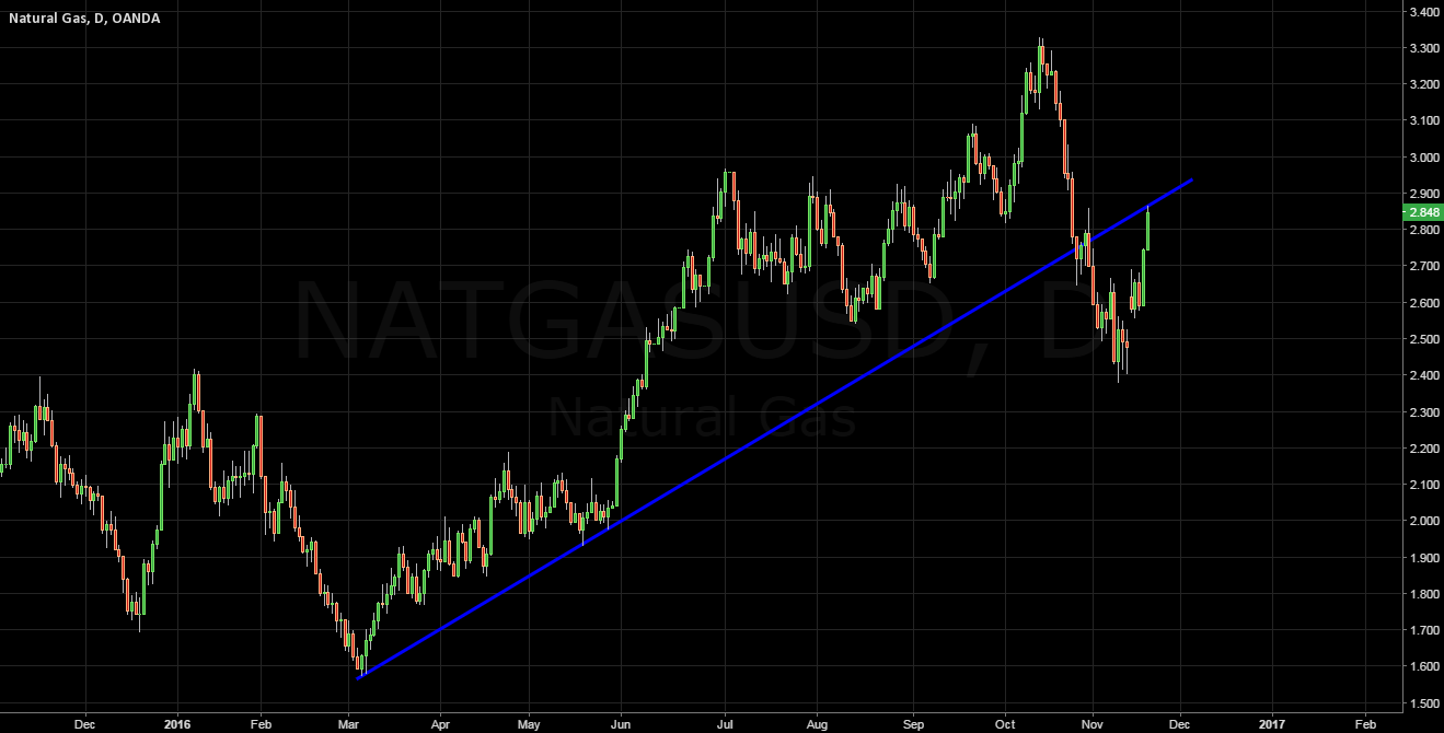 Possible reversal area NatGas