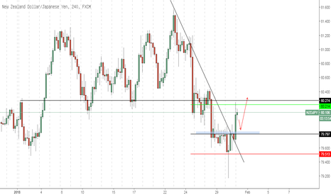 NZDJPY: NZDJPY - Intraday Buy
