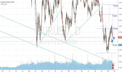 EURUSD: Short term down side target is around 1,0550