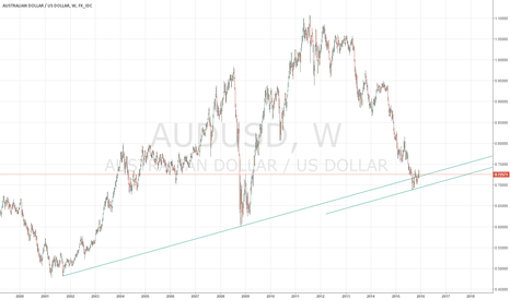 AUDUSD: AUD/USD Weekly Trend Line Support