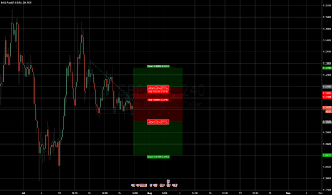 GBPUSD: Waiting for GBP/USD to move.
