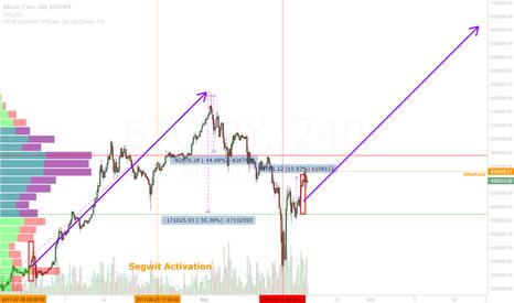 BTCJPY: Bitcoin Short Squeez