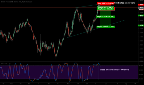 GBPUSD: GBP/USD Bounce off resistance + Oversold.