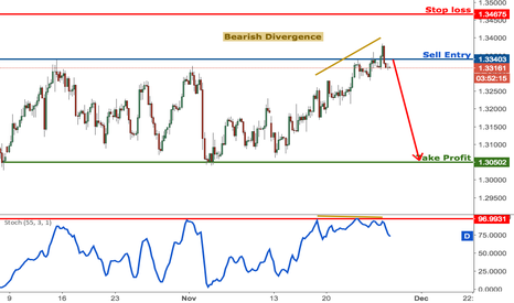 GBPUSD: GBPUSD reacting strongly from our selling area, remain bearish