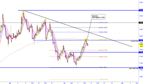 EURUSD: EUR/USD  -  REJECTION FROM 61.8