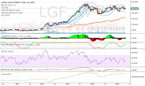 LGF: $LGF is better than $DIS for the digital age