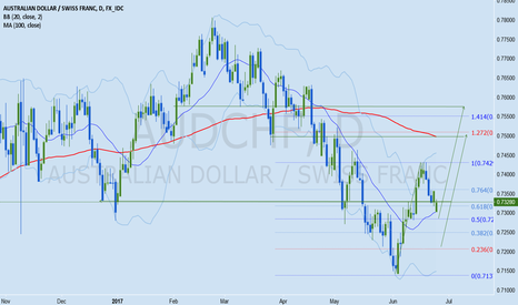 AUDCHF: AUDCHF Forex Analysis June 26 - 30