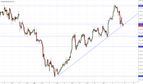 GOLD: GOLD H4 - reflection to trend line