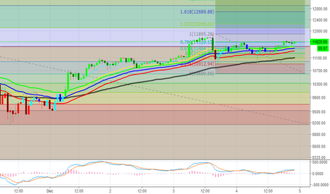BTCUSD: Buy BTCUSD IF it closes above $11,683 on the 60 minute chart