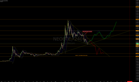 NEOBTC: NEO/BTC - NEO Descending Wedge Watching for Potential Reversal