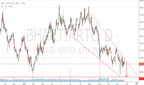 BHARTIARTL: Bharti Airtel failed to breakout wedge,continue to trade short.