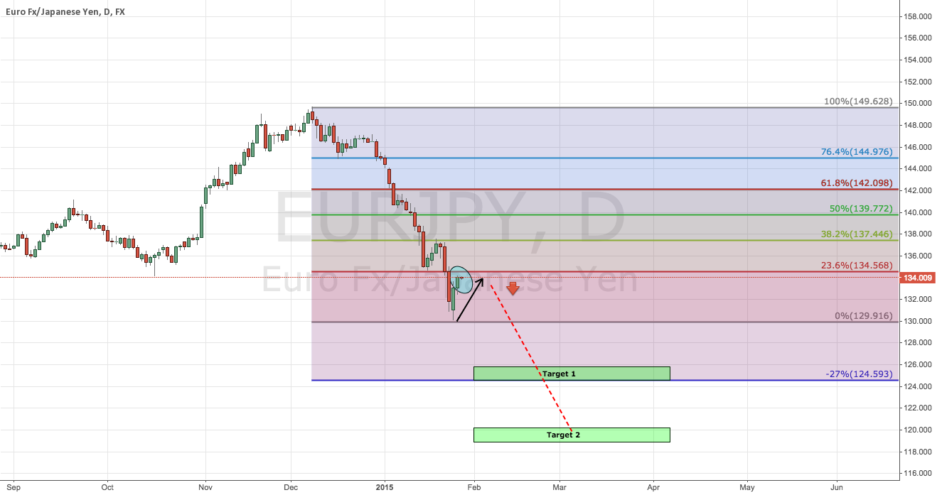 EUR/JPY Daily Chart Setup