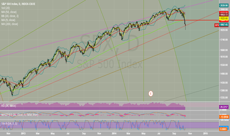 SPX: S&P 500 Bounce the Ball...