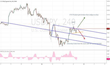USDJPY: usdjpy trading for a signal