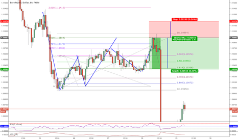 EURUSD: A completed example of how the Fib inversion workes