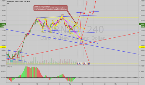 EURNZD: EURNZD 240H POSSIBLE BUY SETUP