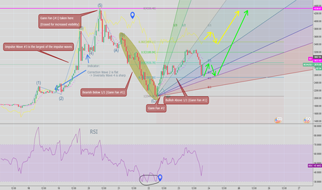 BCHUSD: BCH Elliot Wave + Gann Fan - (LONG)
