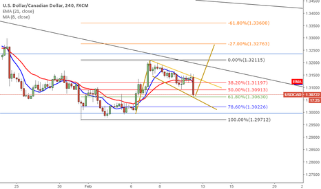 USDCAD: Long opportunity on UC