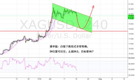XAGUSD: Chart of medium and short term Silver
