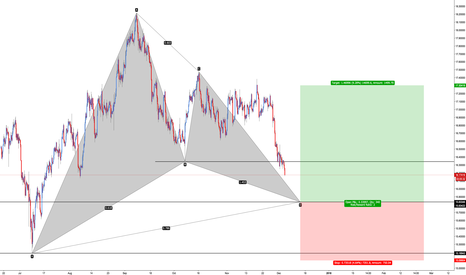 XAGUSD: XAG/USD - Bullish Gartley