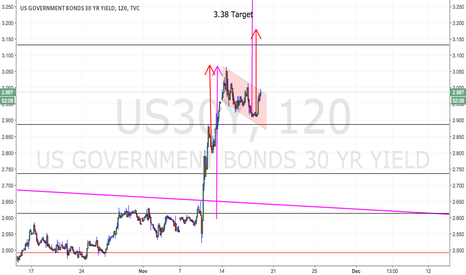 US30Y: us30y : hope that this is not a bull flag