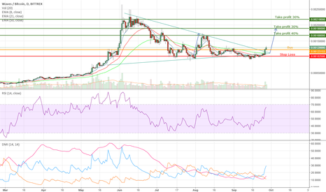 WAVESBTC: Waves Bullish Pennant