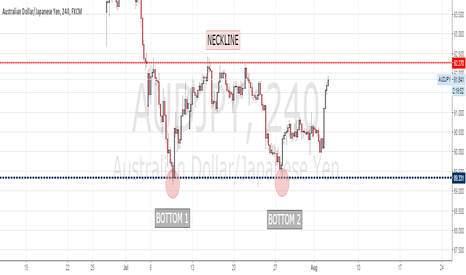 AUDJPY: it will be AUD too much strong to break resistance?
