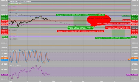 BTCEUR: Critical point of support of the BTC around 4644 EUR