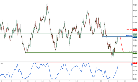 AUDNZD: AUDNZD Is Right On Resistance, Time To Sell