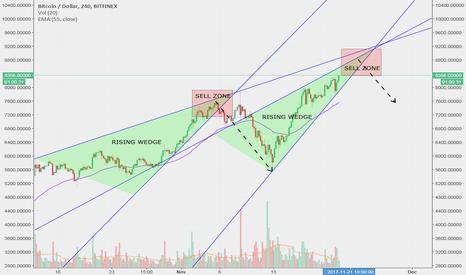 BTCUSD: BTC scenario: bearish rising wedge. Sell target @ $8,500-8,600