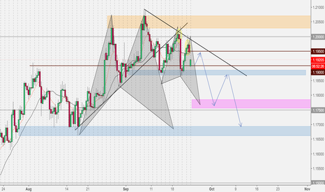 EURUSD: Sellers Are Jumping Back In