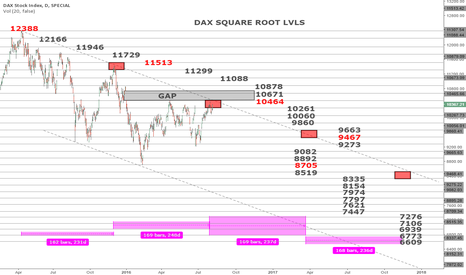 DAX: dax square root levels