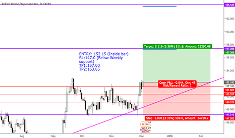 GBPJPY: GBPJPY: GBP Positive Brexit negotiation, JPY North Korean threat