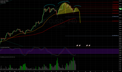 BTCUSD: Possible Head and Shoulders + inverted C&H on BTCUSD