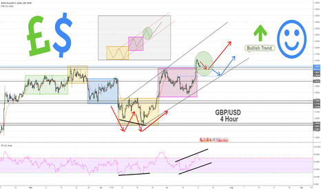 GBPUSD: GBP/USD - Bullish 4 Hour Trend