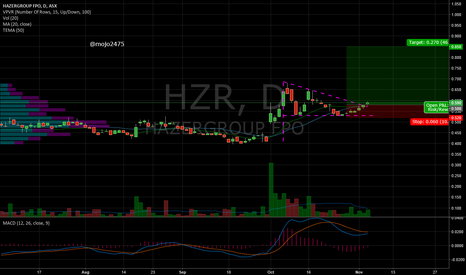 HZR: Flag Pennant Breakout Giving $0.85c Target