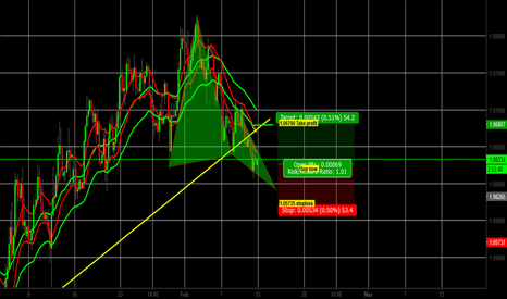 EURUSD: Take profit on our last sell trade, and now buy EURUSD