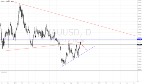 XAUUSD: Gold inside a...channel / triangle