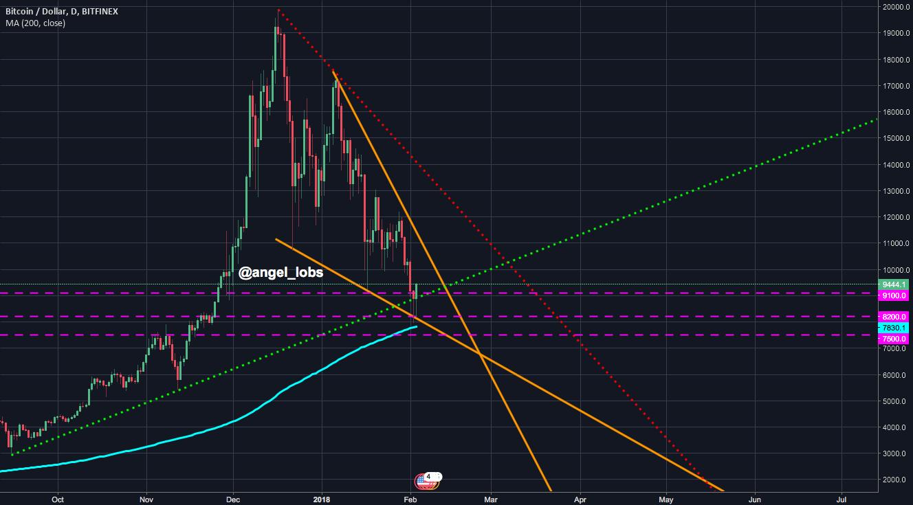 Bitcoin soon to reverse!