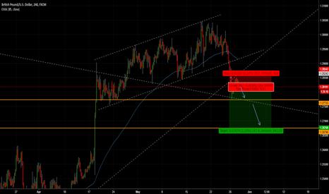 GBPUSD: Short in GBP/USD