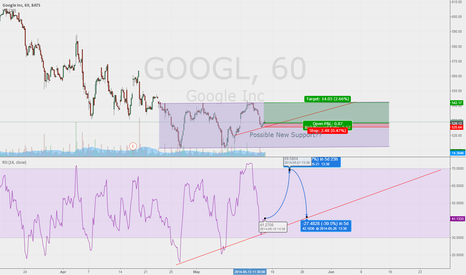 GOOGL: GOOGL New Support???